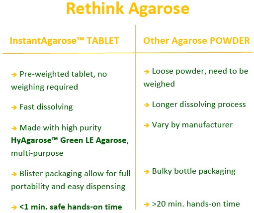 Agarose table comparison